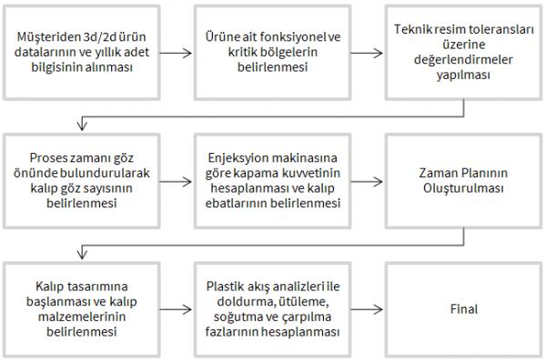 Plastik enjeksiyonlu baskı